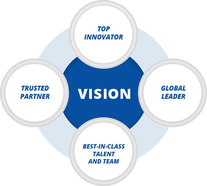 Visson - Top Innovator, Trusted Partner, Global Leader, Best-in-class Talent and Team