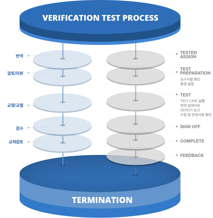 Verification Test Process